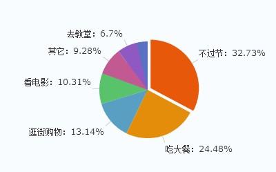 2013圣诞餐饮消费调查:过半网友选择在家吃