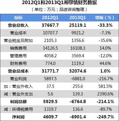 从湘鄂情财报看中国餐饮行业的发展困境