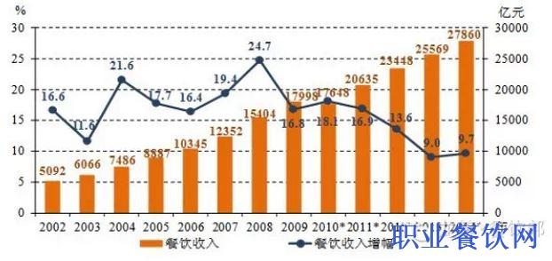 2014年中国餐饮同比增长9.7%,2015年将迈入3万亿时代