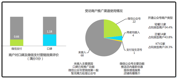 艾瑞报告:微信公众号营销满意度约为口碑平台一半