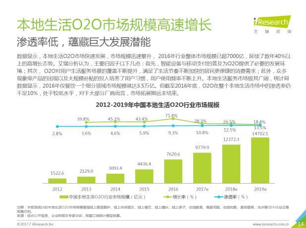 2017年O2O交易额预计近1万亿,商家话语权增大