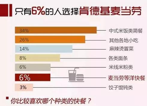 快餐用户大数据:米饭简餐最受欢迎