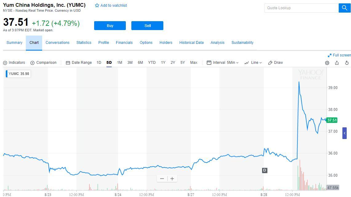 股价盘中飙涨12% 媒体称百胜中国拒绝近30%溢价收购
