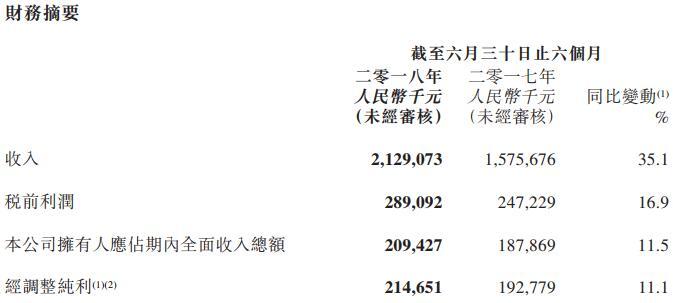 """上半年净利润2.09亿元,""""凑凑""""品牌新开设7间餐厅"""
