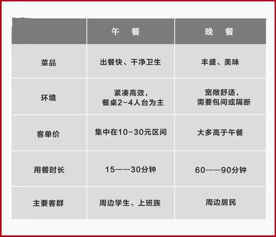 """打3张牌营收增长30%,中式快餐也能""""抢食""""晚餐市场"""