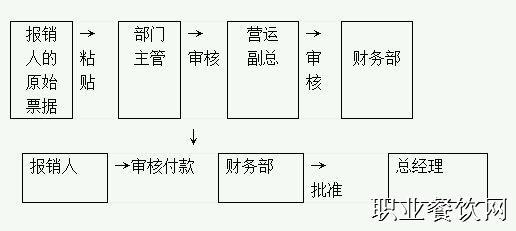 会计制度设计流程图