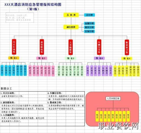 消防应急预案组织结构图