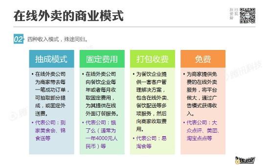 做好在线外卖的五条法和六大门槛 - 创业集结营 - 创业集结营
