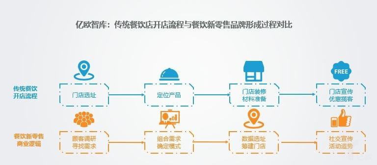 亿欧智库:传统餐饮店开店流程与餐饮新零售商业逻辑对比.jpg