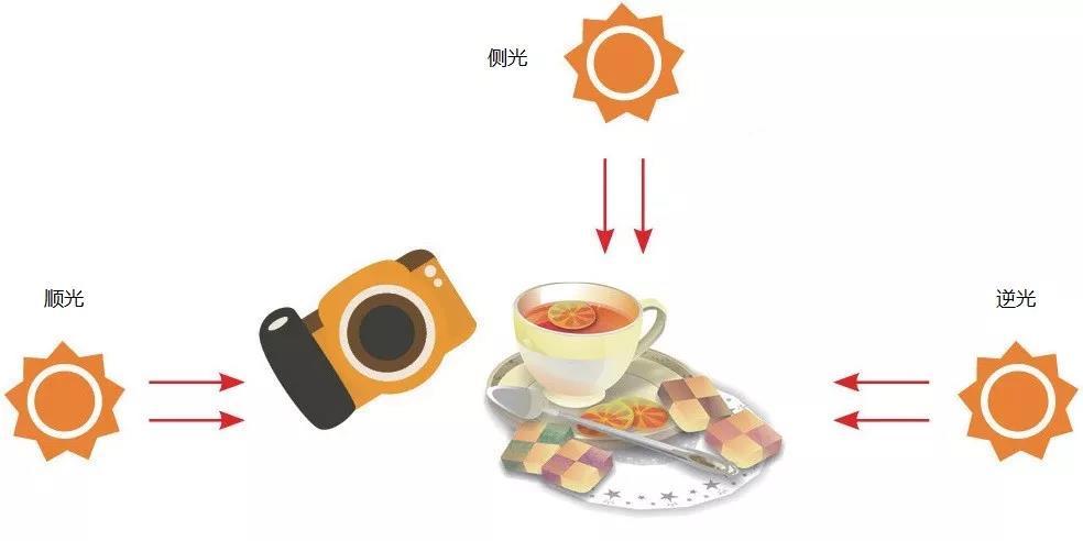 掌握好这些技巧,你的手机也能拍出满意的餐厅照片