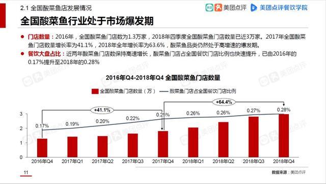 酸菜鱼市场发展报告:外卖订单涨4倍,揭秘3大趋势