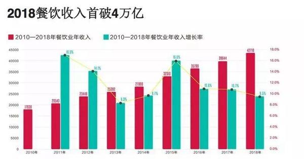 数据来源:《中国餐饮报告2019》