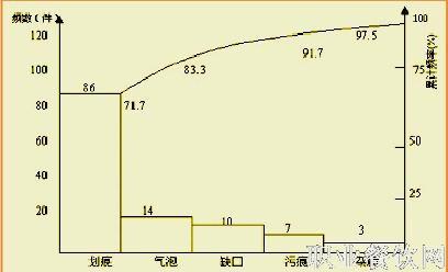 2.制作排列图的步骤